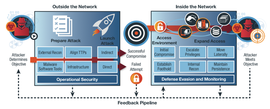 IBM X-Force IRIS Cyberattack Preparation and Execution Frameworks